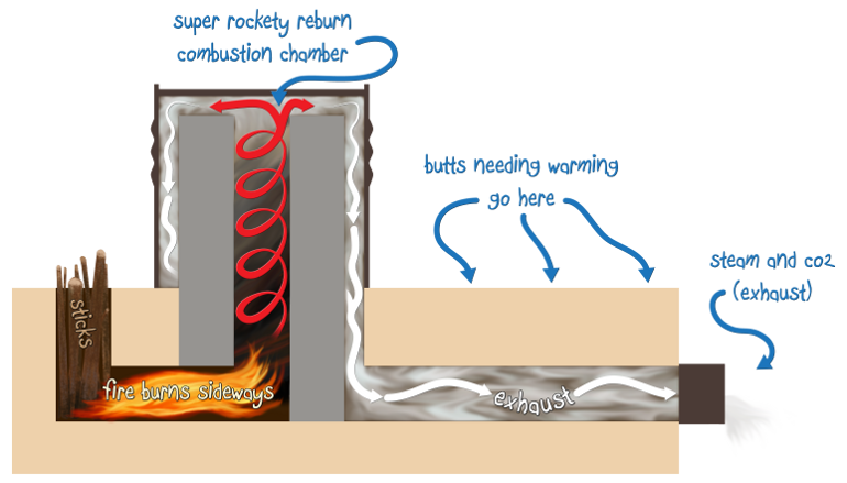 rocket-mass-heater-diagram.png