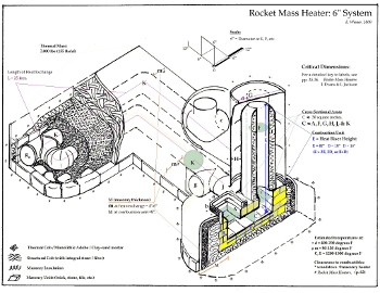 Rocket Stove Mass Heater on grill design for home
