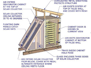 Solar Dehydrator Plans - Combo Package